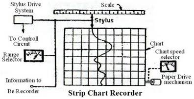 Used strip chart recorders