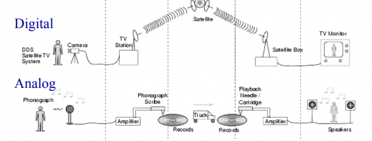 Analog communication listenlights basic block diagram of communication system ccuart Gallery