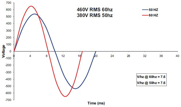 why supply frequency is 50 hz or 60 hz